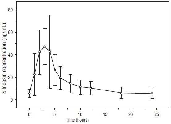 Figure 1 Mean (±SD) Silodosin Steady State Plasma Concentration-Time Profile in Healthy Target-Aged Subjects Following Silodosin 8 mg Once Daily with Food
