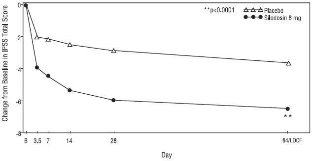 Figure 2 Mean Change from Baseline in IPSS Total Score by Treatment Group and Visit in Study 1