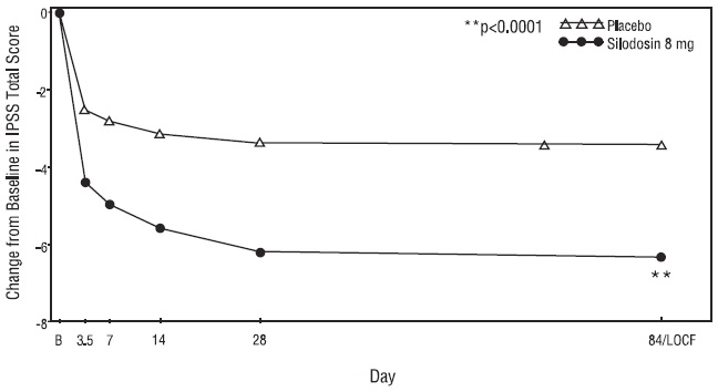 Figure 3 Mean Change from Baseline in IPSS Total Score by Treatment Group and Visit in Study 2