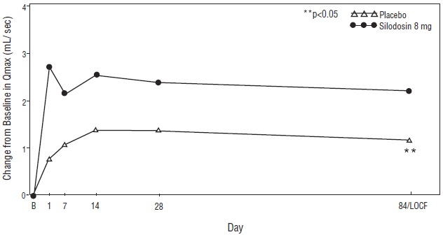 Figure 4 Mean Change from Baseline in Qmax (mL/sec) by Treatment Group and Visit in Study 1