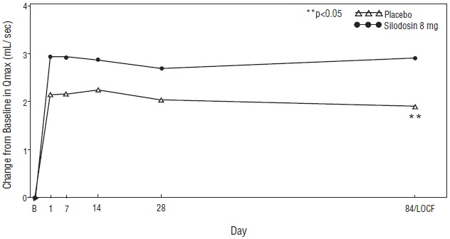Figure 5 Mean Change from Baseline in Qmax (mL/sec) by Treatment Group and Visit in Study 2