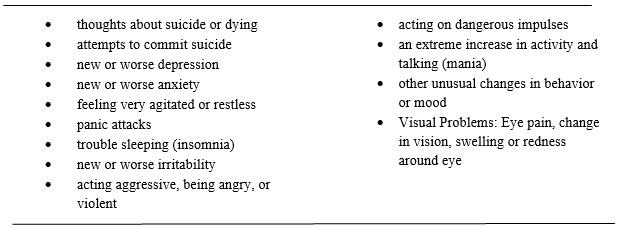 Symptoms Table