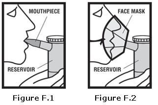 Figure F.1, F.2