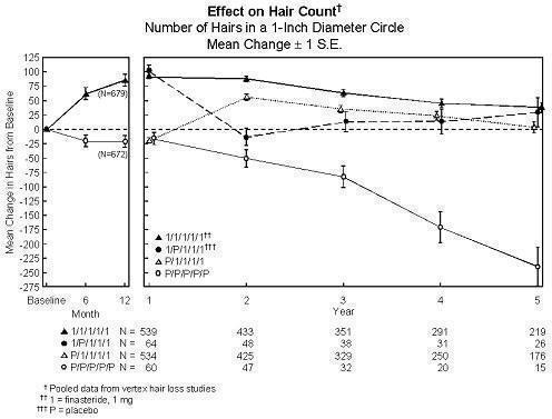 Figure 1-Effect on Hair Count