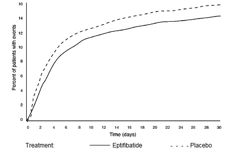 Figure 1: Kaplan-Meier Plot of Time to Death or Myocardial Infarction Within 30 Days of Randomization in the PURSUIT Study