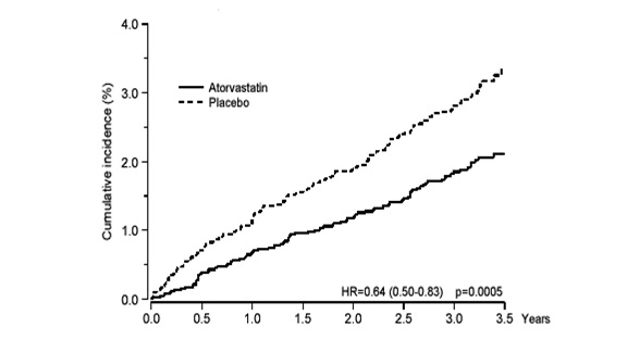 atorvastatin-fig-1
