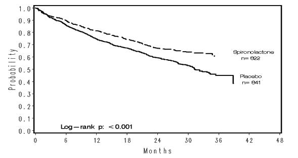 Figure 1.  Survival by Treatment Group in The Randomized Spironolactone Evaluation Study
