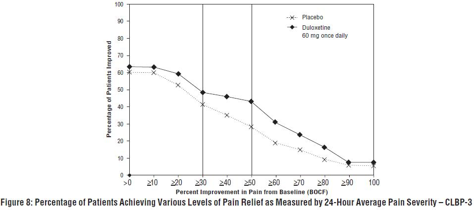 Figure 8: Percentage of Patients Achieving Various Levels of Pain Relief as Measured by 24-Hour Average Pain Severity – CLBP-3