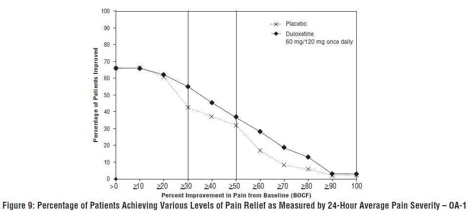 Figure 9: Percentage of Patients Achieving Various Levels of Pain Relief as Measured by 24-Hour Average Pain Severity – OA-1