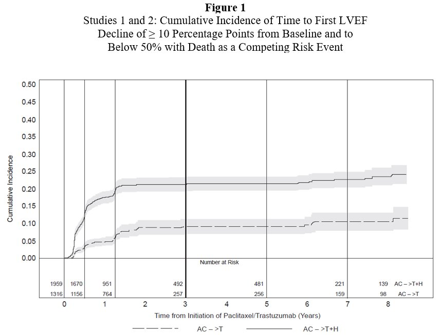 Figure 1 Studies 1 and 2: Cumulative Incidence of Time to First LVEF