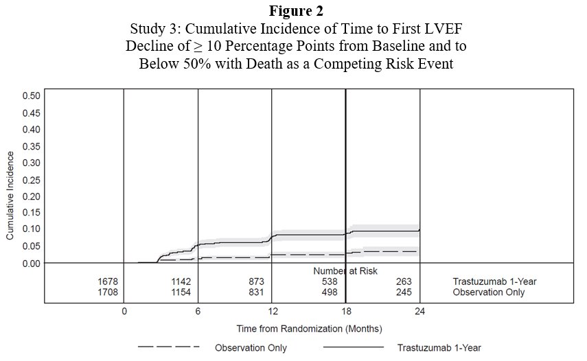 Figure 2 Study 3: Cumulative Incidence of Time to First LVEF Decline of ≥ 10 Percentage Points from Baseline and to Below 50% with Death as a Competing Risk Event