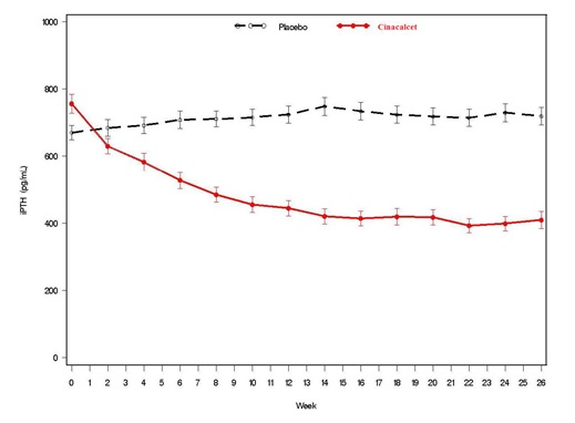Figure 1. Mean (SE) iPTH Values (Pooled Phase 3 Studies)