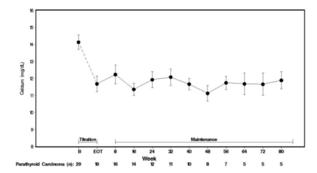 Figure 3. Serum Calcium Values in Patients With Parathyroid Carcinoma Receiving Sensipar at Baseline, Titration, and Maintenance Phase