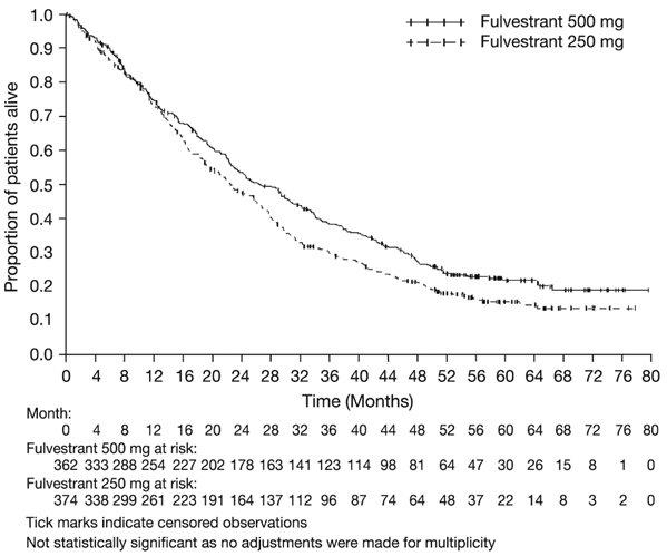 Figure 7: Kaplan-Meier OS (Minimum Follow-up Duration of 50 Months): CONFIRM ITT Population
