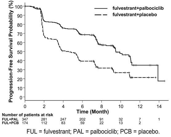 Figure 9: Kaplan-Meier Plot of Progression-Free Survival (Investigator Assessment, ITT Population) ─ PALOMA-3