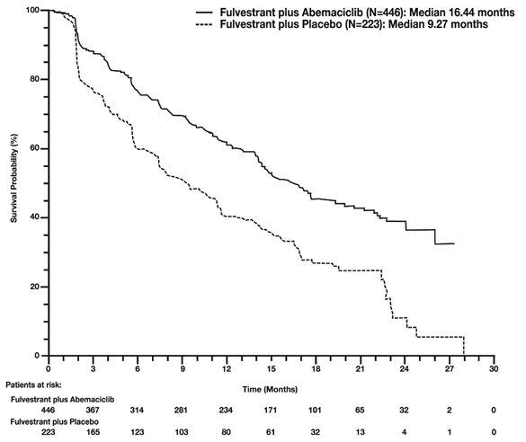 Figure 11: Kaplan-Meier Curves of Progression-Free Survival: Fulvestrant Injection Plus Abemaciclib Versus Fulvestrant Injection Plus Placebo (MONARCH 2)