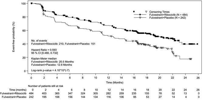 Figure 11: Kaplan-Meier Progression Free Survival Curves – MONALEESA-3 (Investigator Assessment)