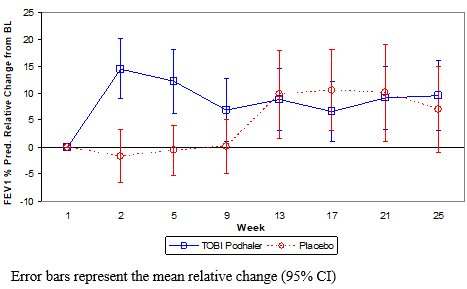 Figure 1 – Study 2: Mean Relative Change in FEV1 % Predicted from Baseline in Cycles 1 to 3 by Treatment Group