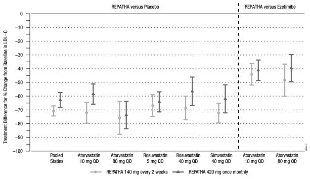 Figure 3. Effect of REPATHA on LDL C in Patients with Hyperlipidemia when Combined with Statins (Mean % Change from Baseline to Week 12 in LAPLACE 2)