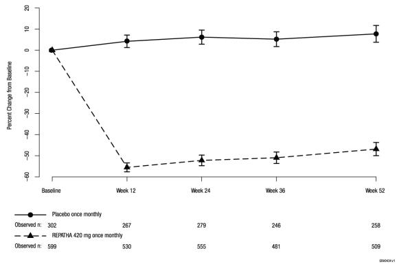 Figure 4. Effect of REPATHA 420 mg Once Monthly on LDL C in Patients with Hyperlipidemia in DESCARTES