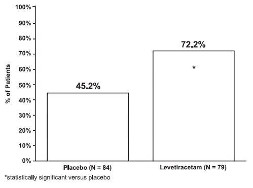 Figure 4: Responder Rate (≥50% Reduction from Baseline) in PGTC Seizure Frequency per Week