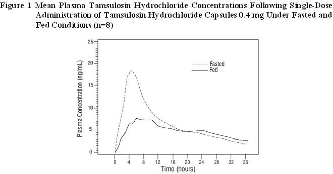 Figure 1 Mean Plasma Tamsulosin Hydrochloride Concentrations Following Single-Dose Administration of Tamsulosin Hydrochloride Capsules 0.4 mg Under Fasted and Fed Conditions (n=8)