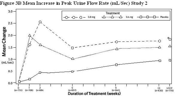 Figure 3B Mean Increase in Peak Urine Flow Rate (mL/Sec) Study 2