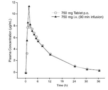 Structured product formula for Levofloxacin