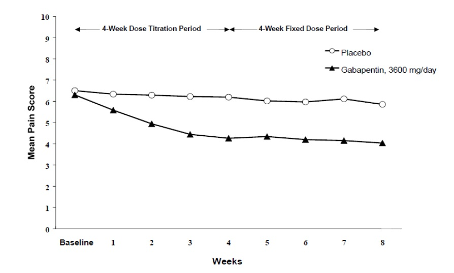 Figure 1 Weekly Mean Pain Scores (Observed Cases in ITT Population): Study 1
