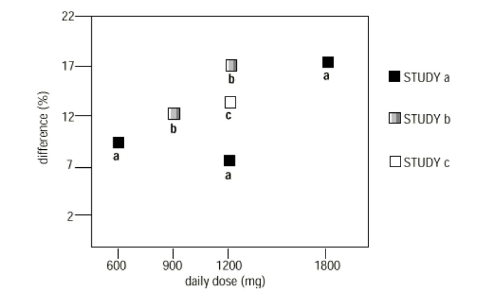 Figure 4 Responder Rate in Patients Receiving gabapentin Expressed as a Difference from Placebo by Dose and Study: Adjunctive Therapy Studies in Patients ≥ 12 Years of Age with Partial Seizures