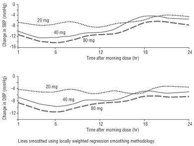 Figure 5. Changes from Baseline in Systolic Blood Pressure and Diastolic Blood Pressure Measured by 24-Hour ABPM with Carvedilol Phosphate Extended-release Capsules