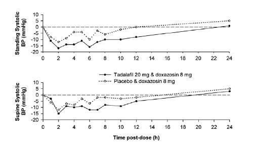 Figure 2: Doxazosin Study 1: Mean Change from Baseline in Systolic Blood Pressure