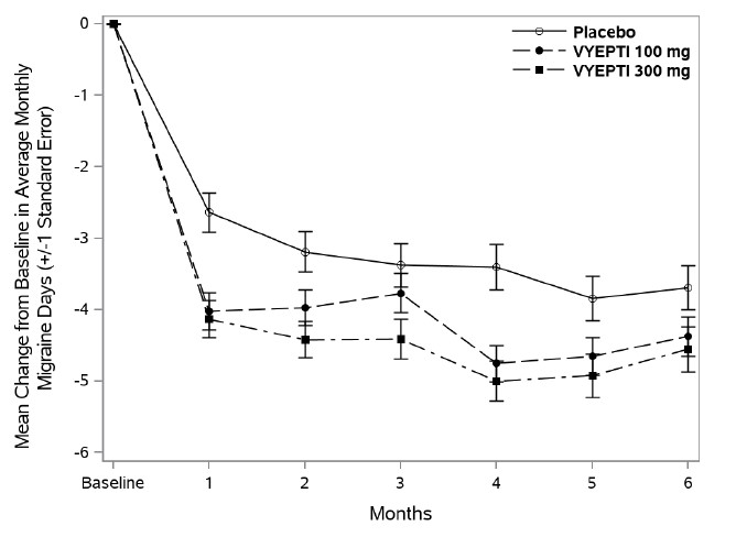 Figure 1. Change from Baseline in Monthly Migraine Days in Study 1