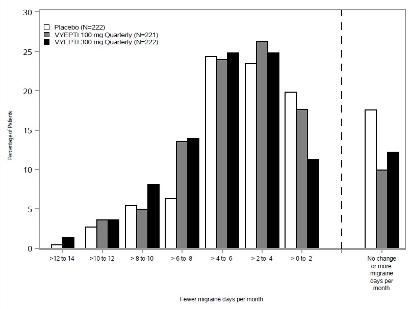 Figure 2. Distribution of Change from Baseline in Mean Monthly Migraine Days over Months 1 to 3 by Treatment Group in Study 1