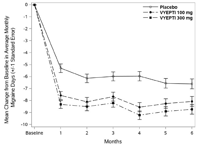 Figure 4. Change from Baseline in Monthly Migraine Days in Study 2