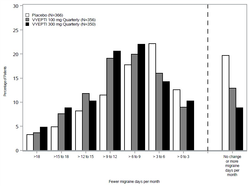 Figure 5. Distribution of Change from Baseline in Mean Monthly Migraine Days over Months 1-3 by Treatment Group in Study 2
