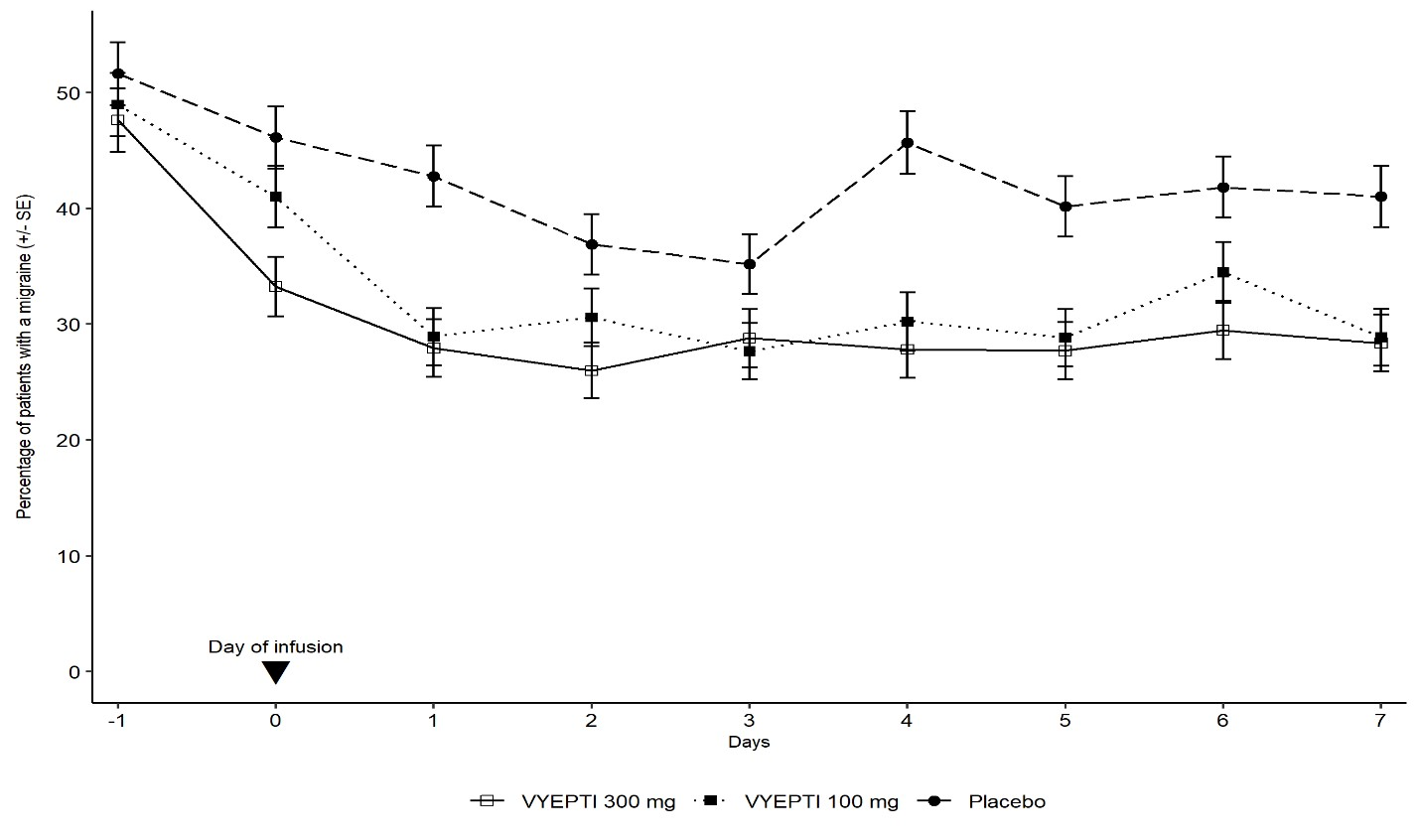 Figure 6. Percentage of Patients with a Migraine from Day -1 (Day Prior to Infusion) to Day 7 in Study 2