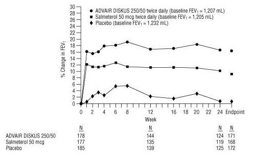 Figure 4. Predose FEV1: Mean Percent Change from Baseline in Subjects with Chronic Obstructive Pulmonary Disease