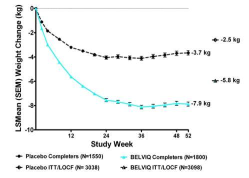 Figure 1.Longitudinal Weight Change (kg) in Completer Population: Studies 1 and 2