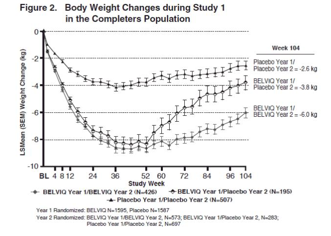 Figure 2. Body weight changes during study 1 in the completers population