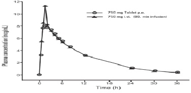 levofloxacinfigure2