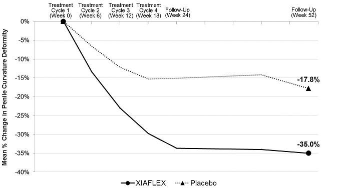 Figure 2. Mean Percent Change in Penile Curvature Deformity – Study 1