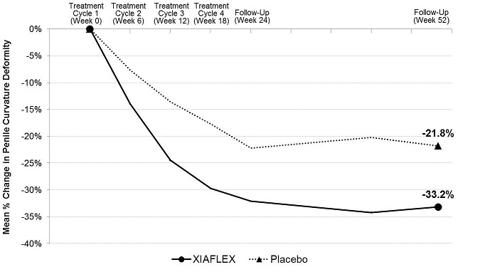 Figure 3. Mean Percent Change in Penile Curvature Deformity – Study 2