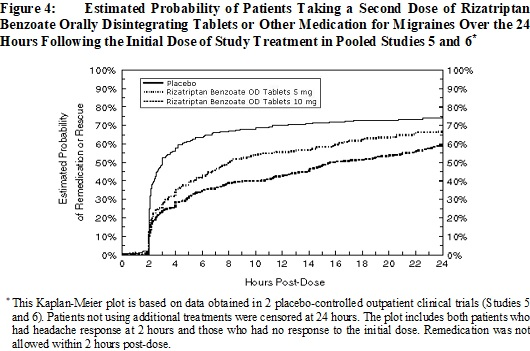 Figure 4:  Estimated Probability of Patients Taking a Second Dose of Rizatriptan Benzoate Orally Disintegrating Tablets or Other Medication for Migraines Over the 24 Hours Following the Initial Dose of Study Treatment in Pooled Studies 5 and 6‡‡
