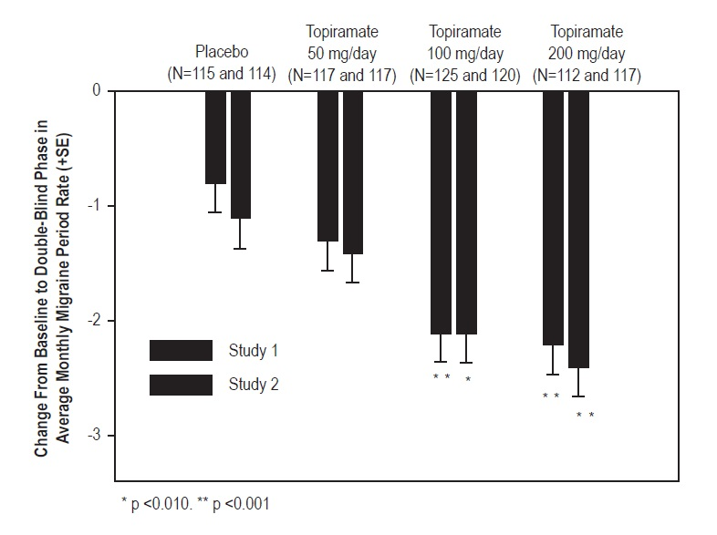 Topiramate Tablets USP