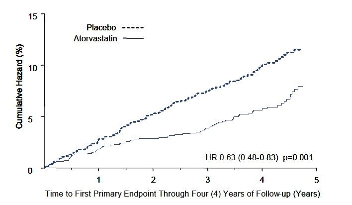 atorvastatin-fig-2