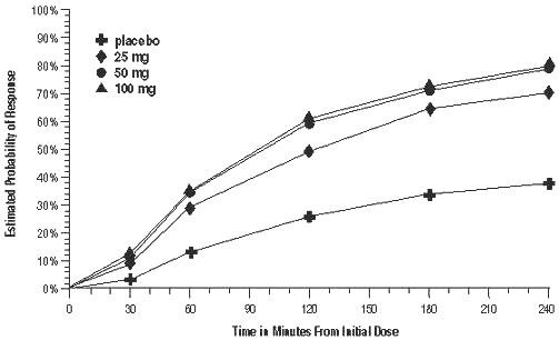 Figure 1. Estimated Probability of Achieving Initial Headache Response Within 4 Hours of Treatment in Pooled Trials 1, 2, and 3a