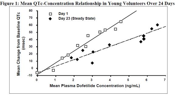 Figure 1: Mean QTc-Concentration Relation Ship in Young Volunteers Over 24 Days