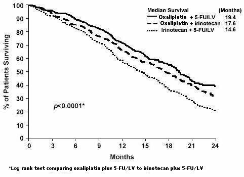 Figure 4 - Kaplan-Meier Overall Survival by treatment arm