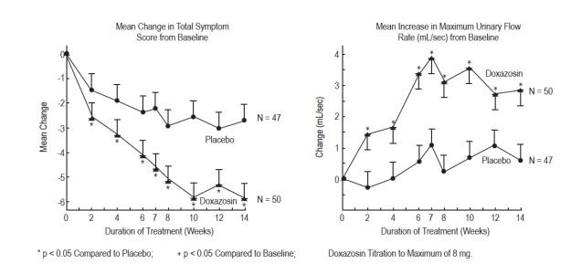 Doxazosin Tablets, USP